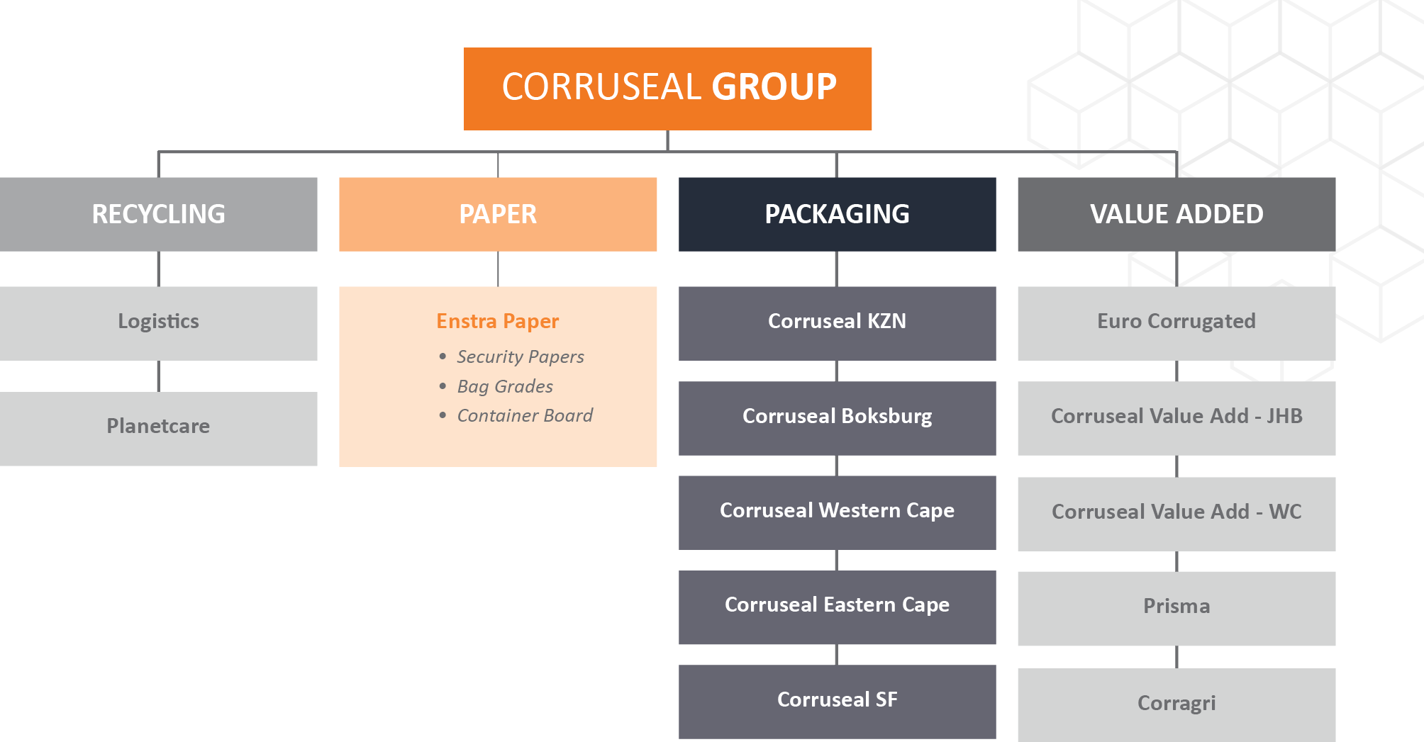 Corruseal_GROUP STRUCTURE